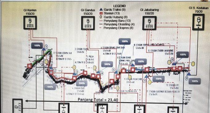 36 Juta VA PLN Supply Listrik LRT Kota Palembang