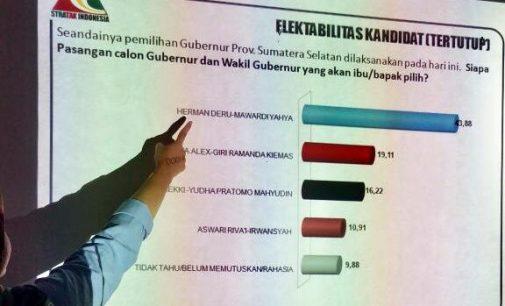 Elektabilitas Herman Deru Tak Terkejar, Akrobat Politik Makin Menjadi