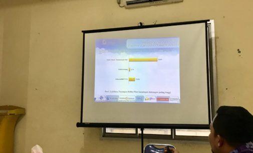 Lebih Dikenal Dan Kinerjanya Yang Terbukti, Elektabilitas RF Capai 78.9 %