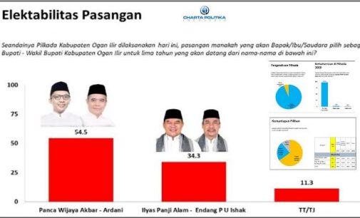 Survey Charta Politika : Panca – Ardani 54,3 Persen, Ilyas – Endang 34,3 Persen